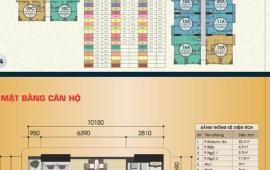 Cho thuê căn hộ 1503B Gemek Primium dt 72m đủ đồ cơ bản cho hộ gia đình ở giá 4 triệu/tháng